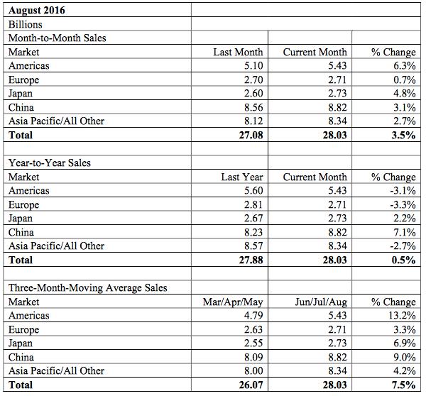 sia-aug-2016-revenue