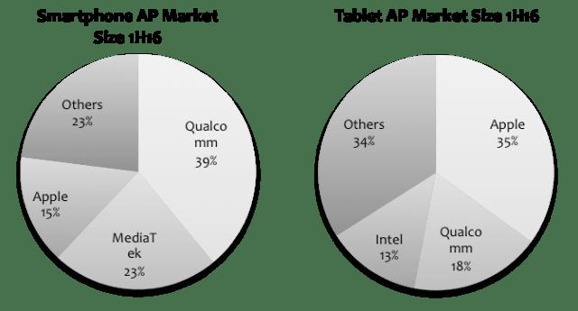 strategyanalytics-1h16-ap-revenues