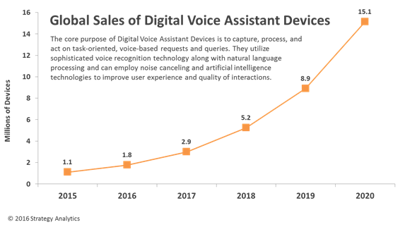 strategyanalytics-global-sales-of-digital-voice-assistant