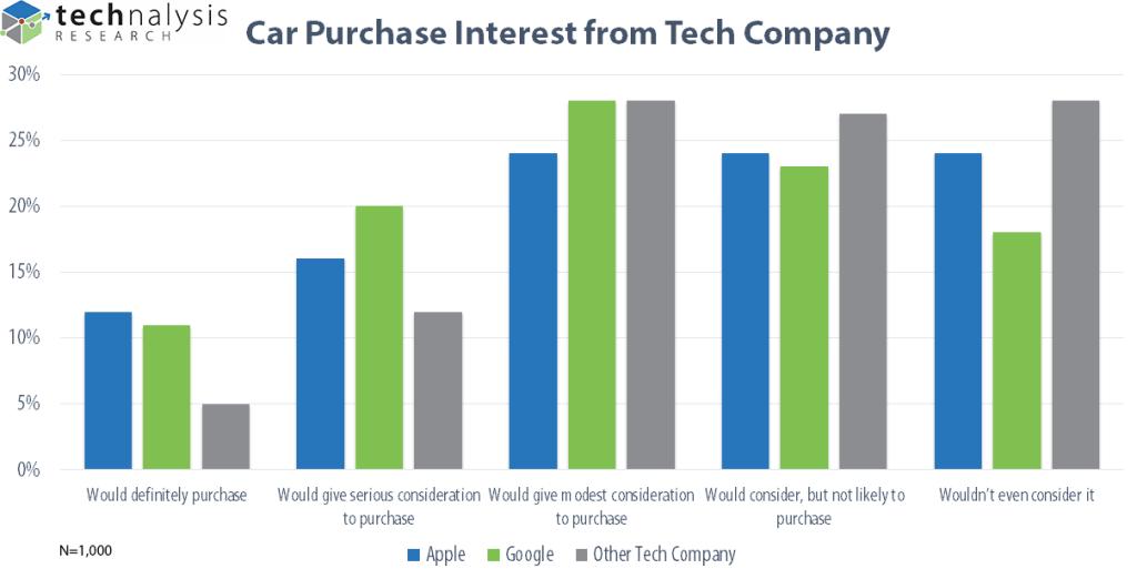 techanalysis-car-purchase-interest-from-tech-company
