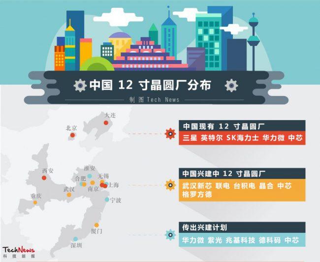 technews-12inch-fab-china