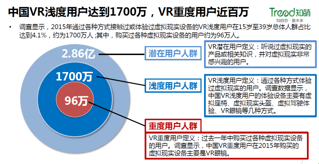 tread-ar-vr-china-potential-users