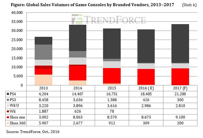 trendforce-game-consoles-2013-2017