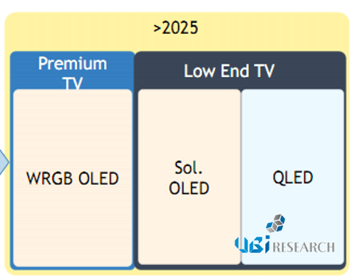 ubiresearch-woled-tv