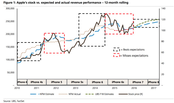ubs-apple-analysis