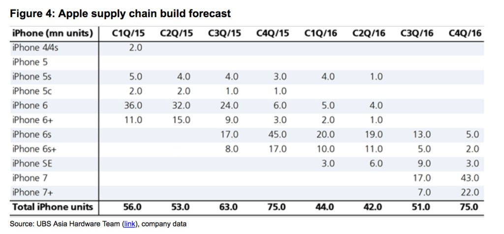 ubs-apple-supply-chain-build-forecast-4q16