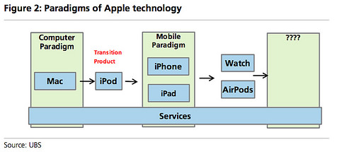 ubs-paradigms-of-apple-technology