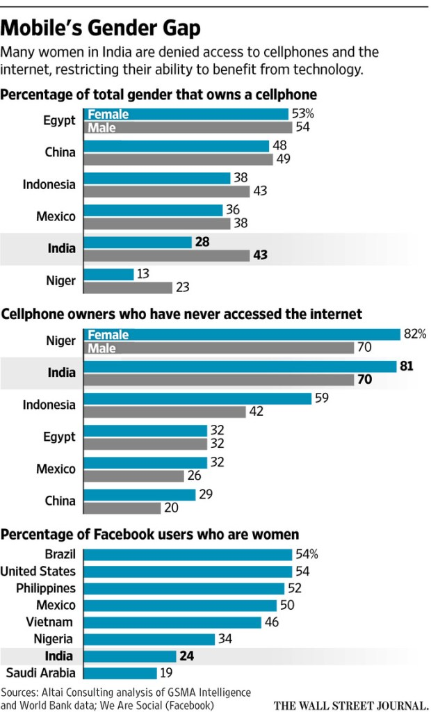 wsj-mobile-gender-gap