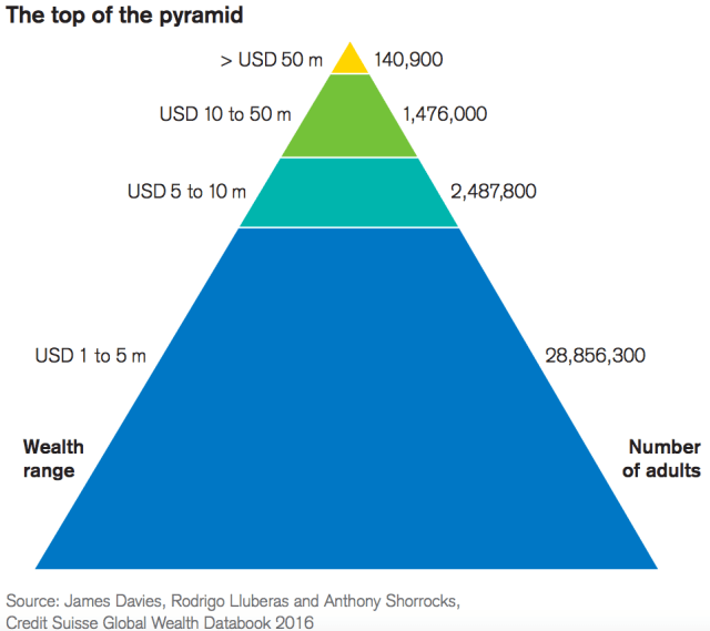 credit-suisse-global-wealth-pyramid-no-of-adults