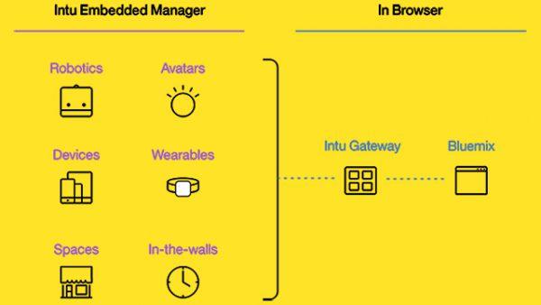 ibm-watson-framework