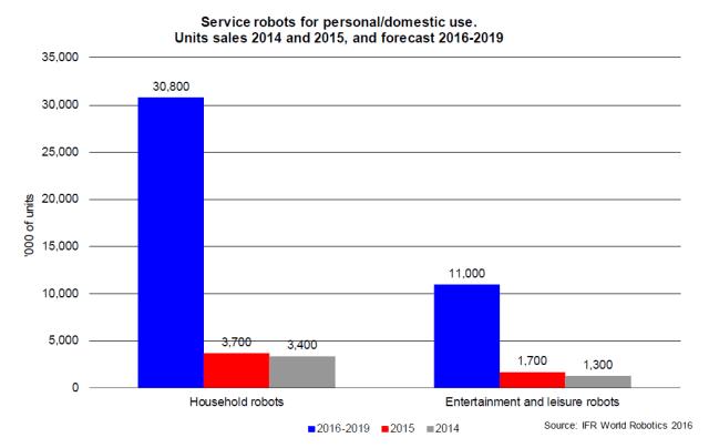 ifr-service-robots-2015-2019
