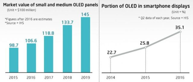 ihs-market-value-oled-panels