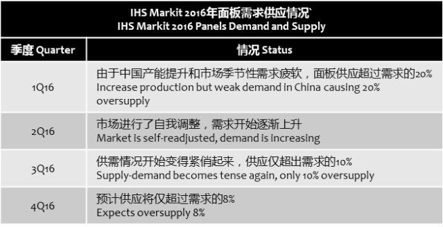 ihs-panel-supply-demand-2016
