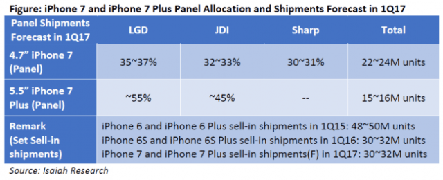isaiah-iphone-7-panel-allocation-shipments-1q17