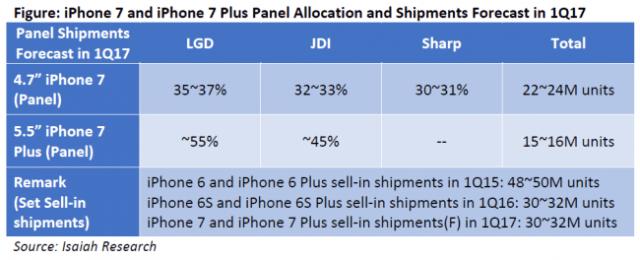 isaiah-iphone-7-panel-allocation-shipments-1q17