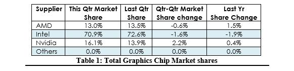 jon-peddie-research-gpu-2016-market-share