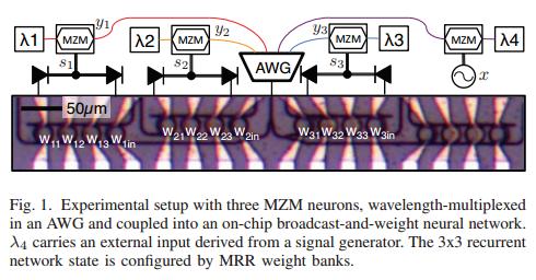 photonic-neuromorphic-chip