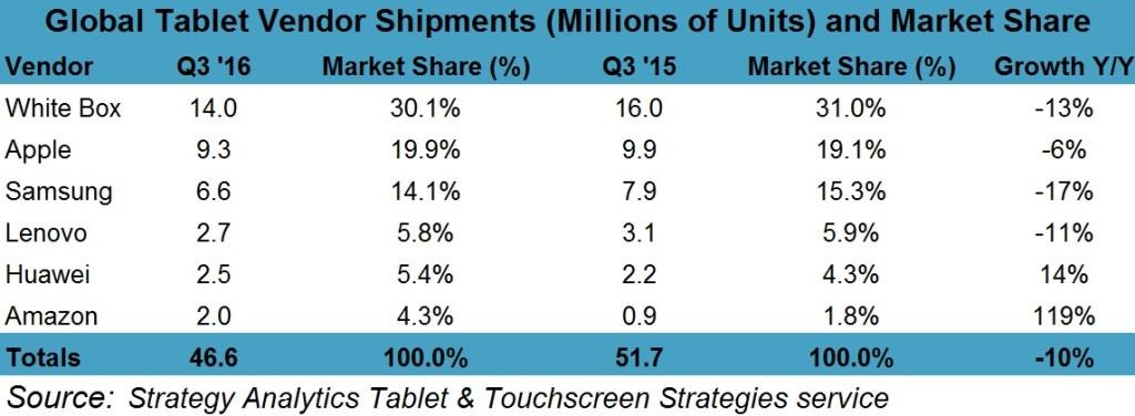strategyanalytics-3q16-tablet