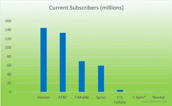 strategyanalytics-3q16-us-operators-current-subscribers
