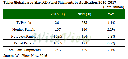 trendforce-global-large-size-lcd-2016-2017