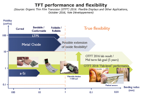 yole-tft-performance-and-flexibility