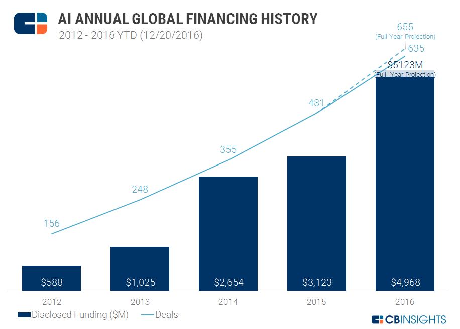 cbinsights-ai-annual-global-financing-history