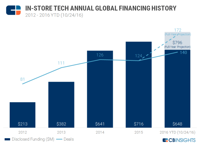 cbinsights-in-store-tech-financing