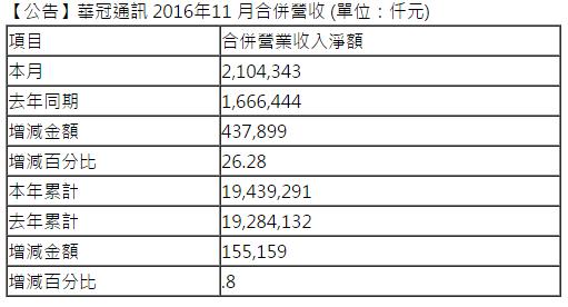 chinatimes-arima-communication-nov-2016-revenue