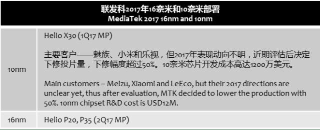 chinatimes-mediatek-10nm-lower