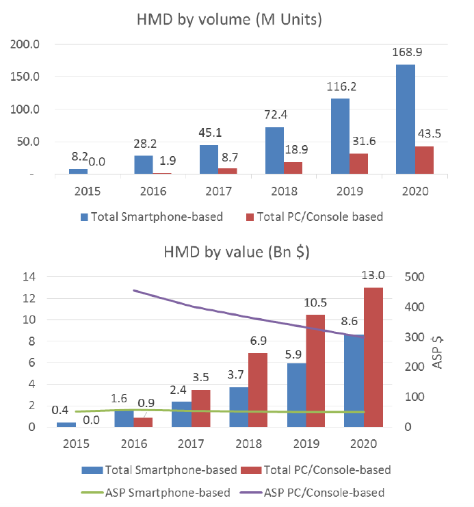 counterpoint-hmd-volume-value-2020