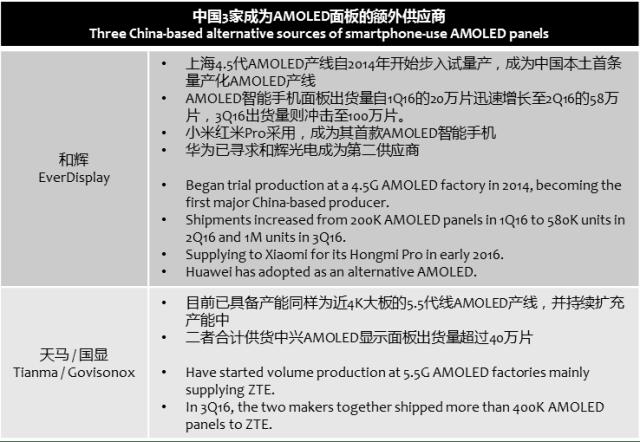 digitimes-3-alternatives-amoled-suppliers-china
