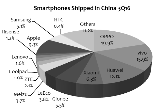 digitimes-3q16-smartphone-in-china