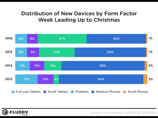 flurry-device-activation-holiday-seasons