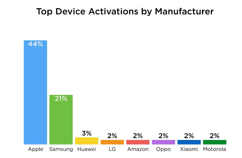 flurry-top-device-activations-by-vendors