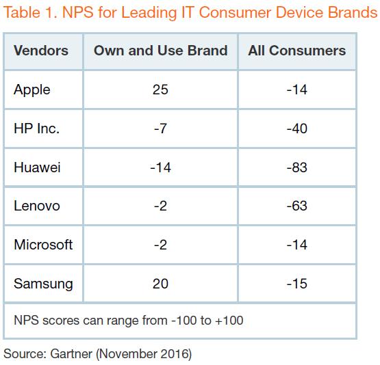 gartner-nps-leading-it-consumer-device-brands