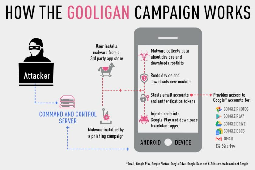 gooligan-malware