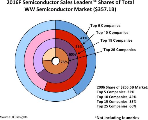 icinsights-2016-semi-sales-leaders