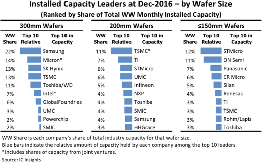 icinsights-installed-capacity-wafer