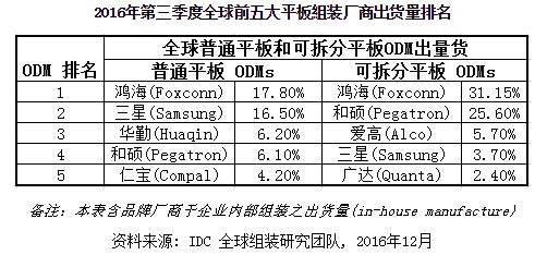 idc-3q16-tablet-assemblers