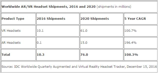 idc-ar-vr-forecast-2020