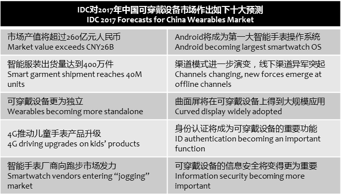 idc-wearables-2017-in-china