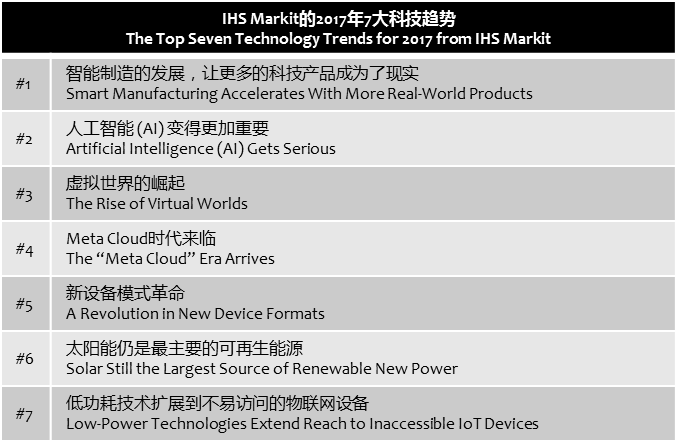 ihs-7-tech-trends-in-2017