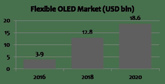 ihs-flexible-oled-market-2016-2020