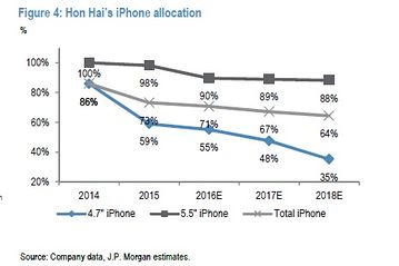 jpmorgan-hon-hai-iphone-allocation