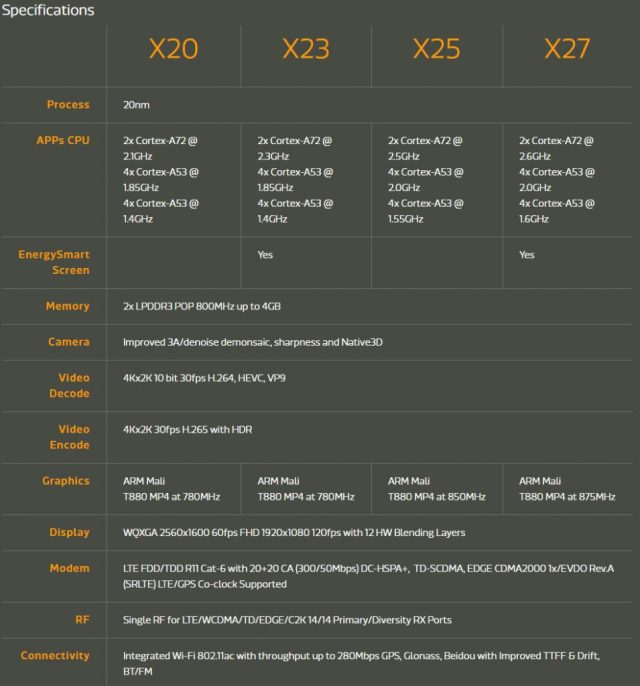 mediatek-helio-x20-x23-x25-x27