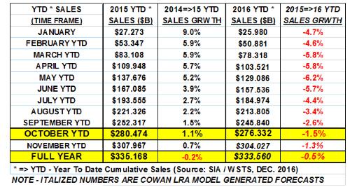 mikecowen-semi-sales-2016