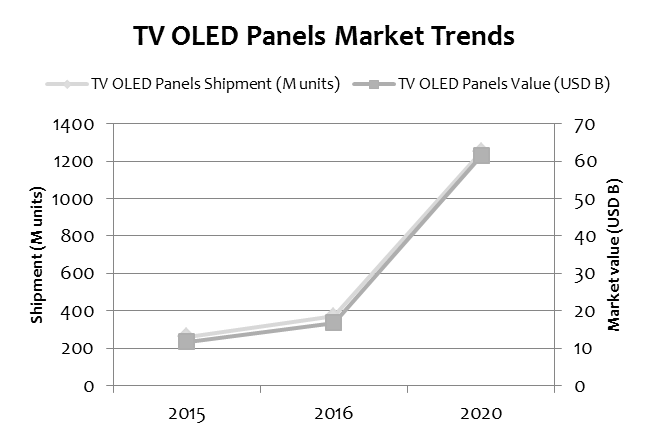 pida-oled-tv-panels-2015-2020
