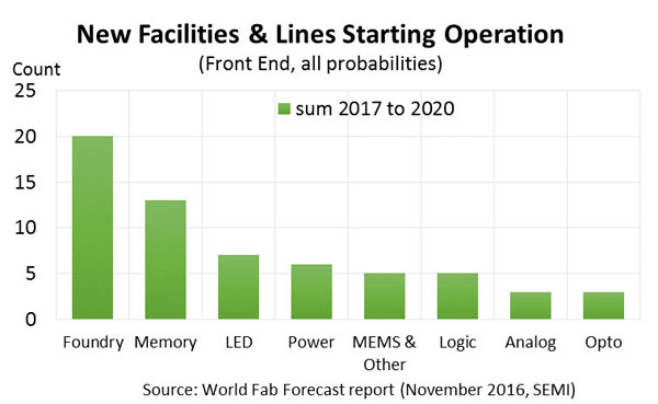 semi-fab-2017-2020-fabs-operation
