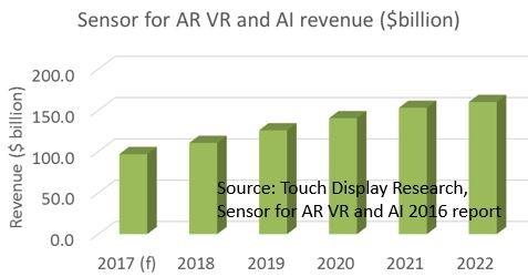 semi-sensors-ar-revenue