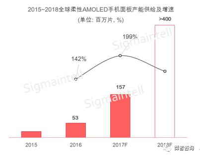 sigmaintell-2015-2018-flexible-amoled